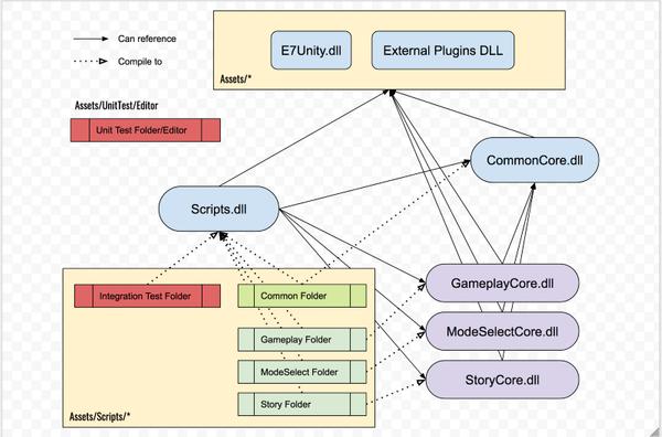 ตัวอย่างวางแผนจัดโฟลเดอร์เพื่อแยก assembly อัตโนมัติ